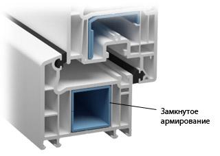 Замкнутое армирование в пластиковых окнах